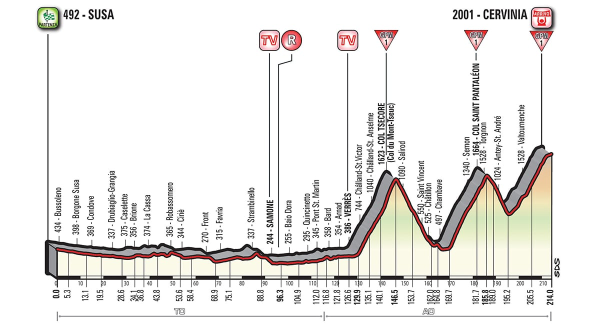 Profil etape 20 Tour d'Italie 2018
