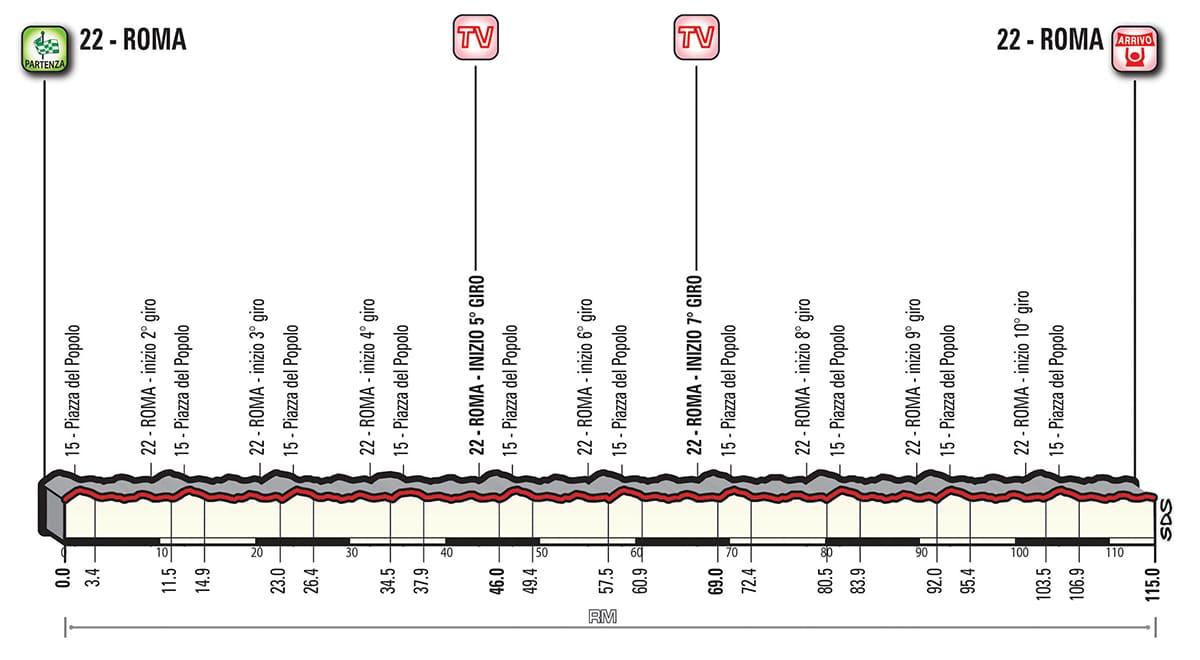 Profil étape 21 Giro 2018