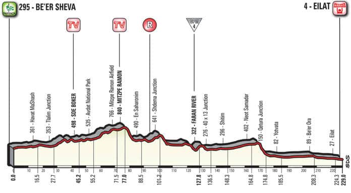 Profil étape 3 Giro 2018