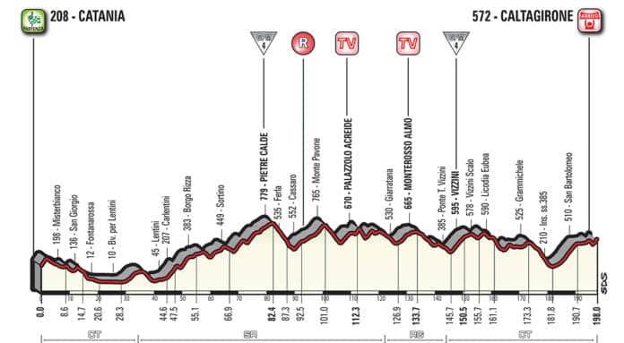 Profil étape 4 Giro 2018