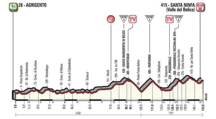 Profil étape 5 Giro 2018