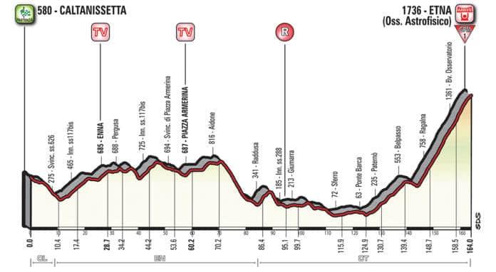 Profil étape 6 tour d'italie 2018