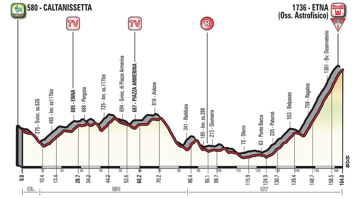 Profil étape 6 Giro 2018