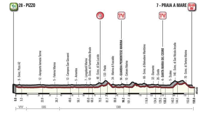 Profil étape 7 Giro 2018