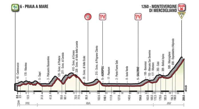 Profil étape 8 Giro 2018