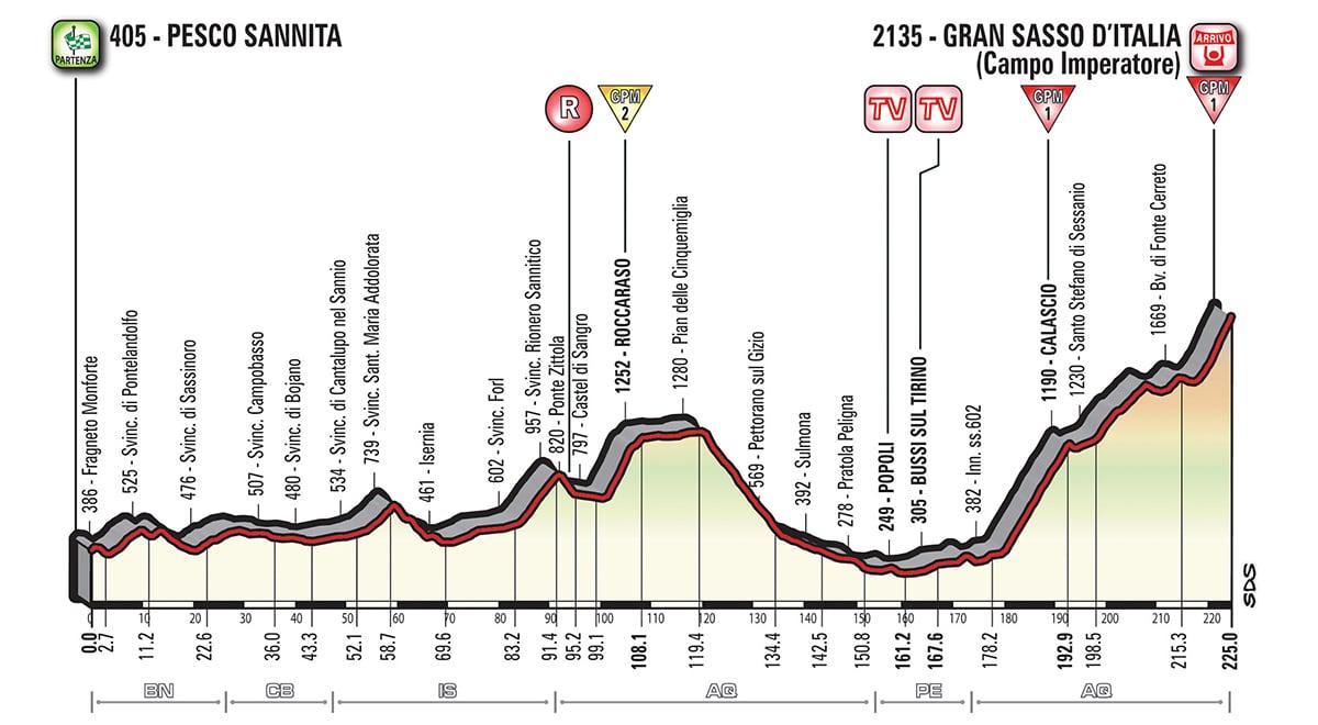 Profil étape 9 Giro 2018