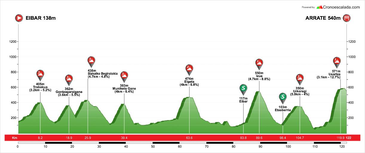 profil etape 6 tour du pays basque 2018