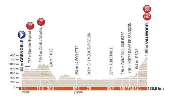 Critérium du Dauphiné 2018 étape 5