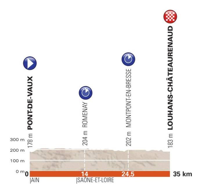 Critérium du Dauphiné 2018 parcours étape 3