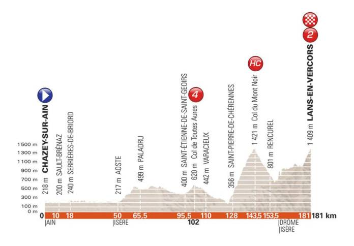 Critérium du Dauphiné 2018 parcours étape 4