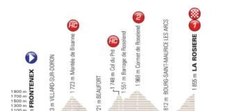 Critérium du Dauphiné 2018 étape 6