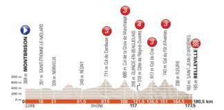 Critérium du Dauphiné 2018 parcours étape 2