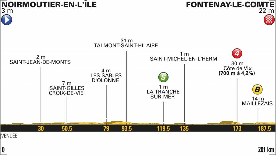 profil etape 1 tour de france 2018
