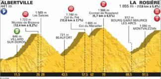 profil etape 11 tour de france 2018