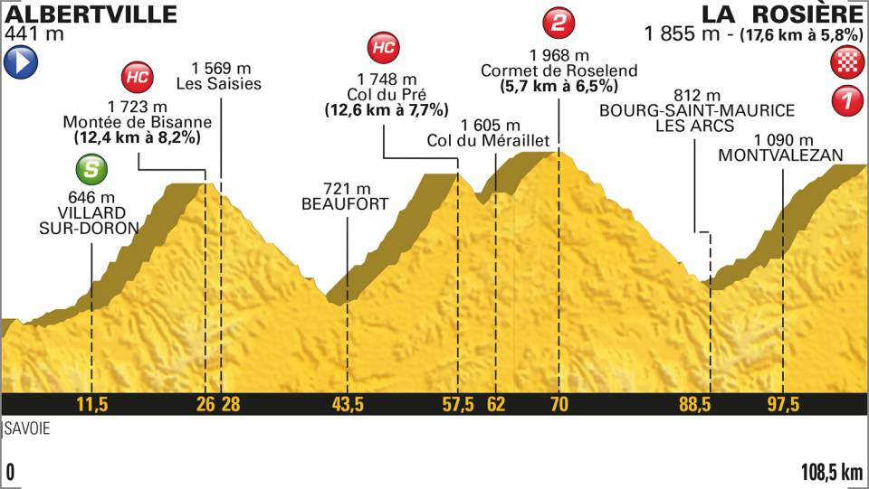 profil etape 11 tour de france 2018