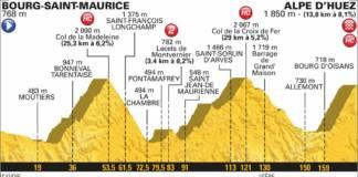 profil etape 12 tour de france 2018
