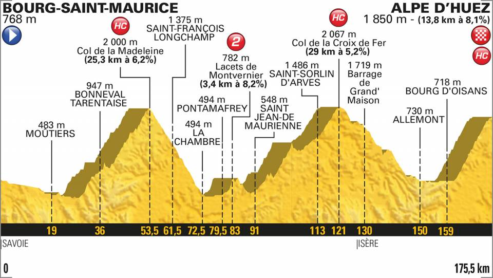 profil etape 12 tour de france 2018