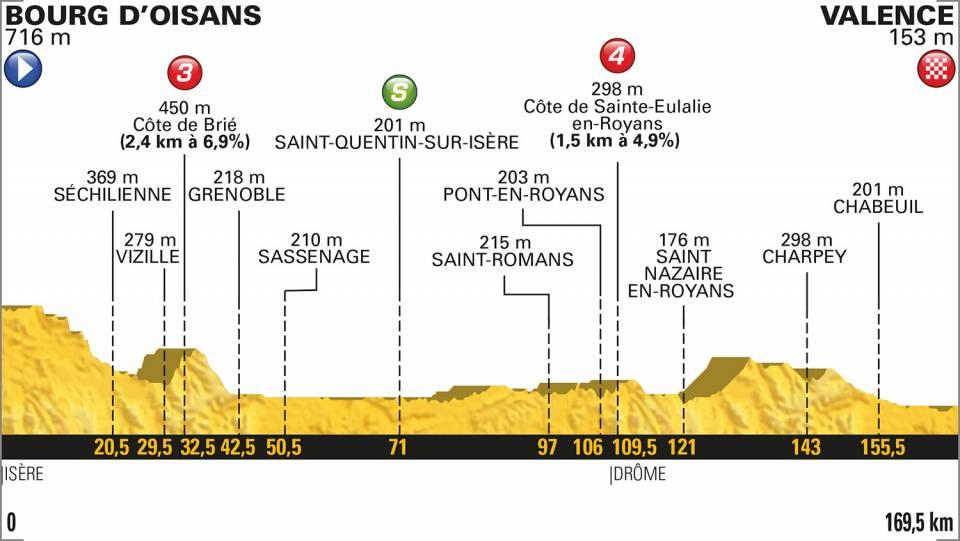 profil etape 13 tour de france 2018