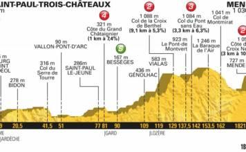 profil etape 14 tour de france 2018