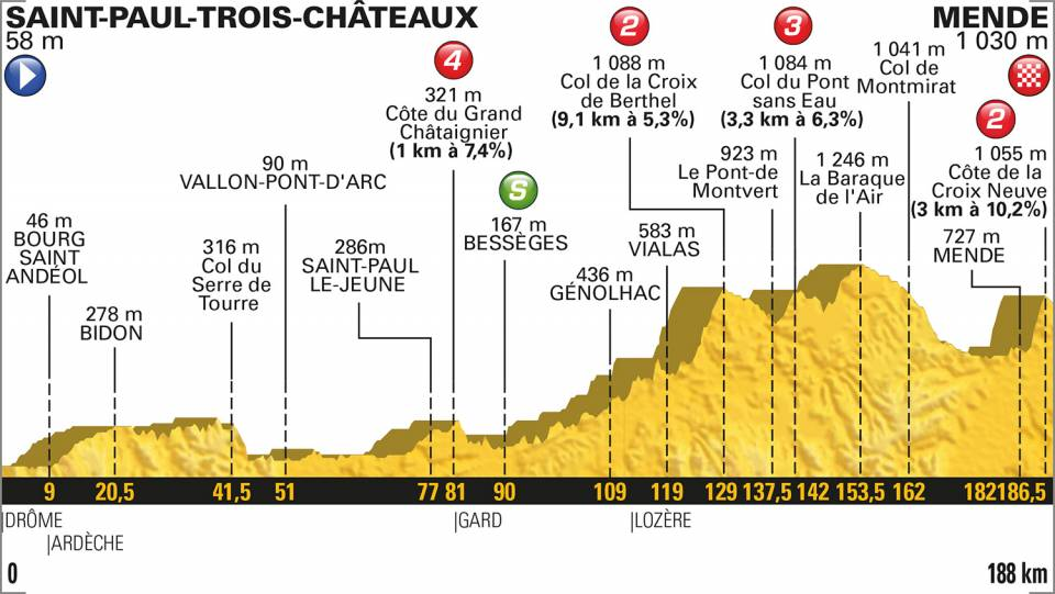 profil etape 14 tour de france 2018