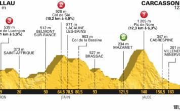 profil etape 15 tour de france 2018