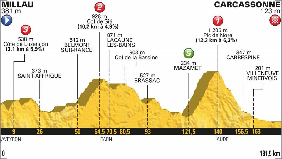 Présentation étape 15 Tour de France dimanche 22 juillet 2018