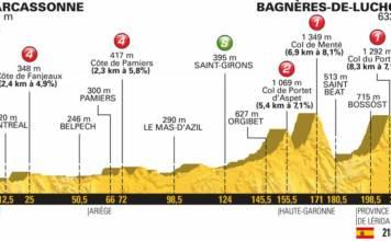 profil etape 16 tour de france 2018