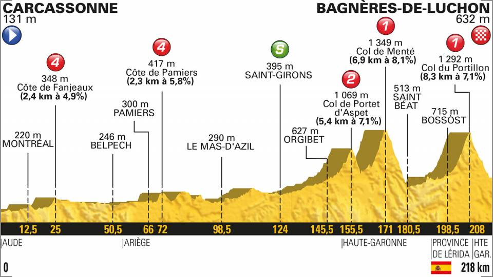 profil etape 16 tour de france 2018