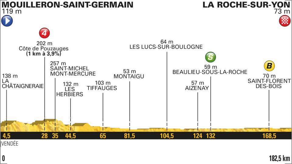 profil etape 2 tour de france 2018