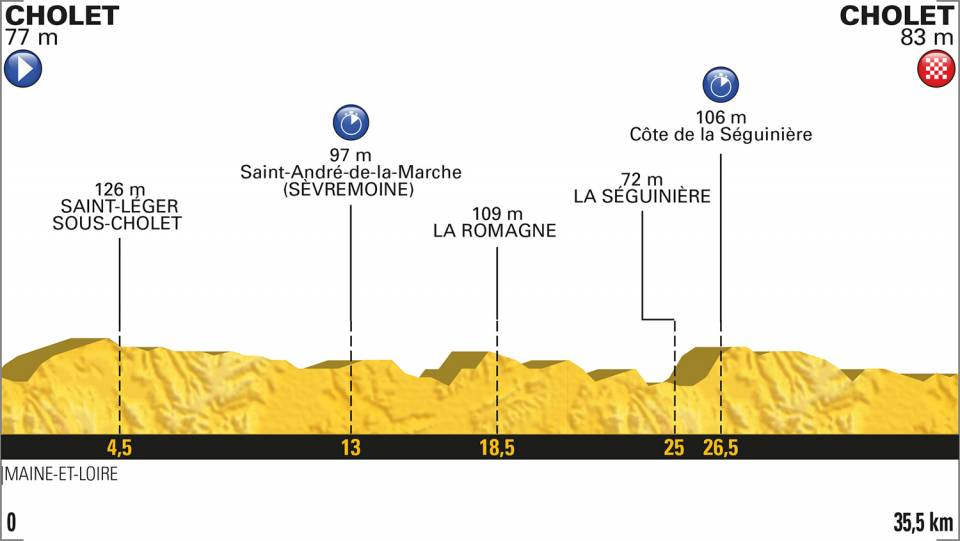 profil etape 3 tour de france 2018