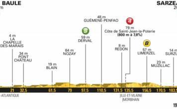 profil etape 4 tour de france 2018