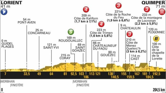 profil etape 5 tour de france 2018