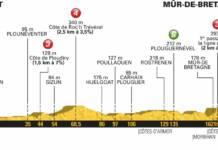 profil etape 6 tour de france 2018