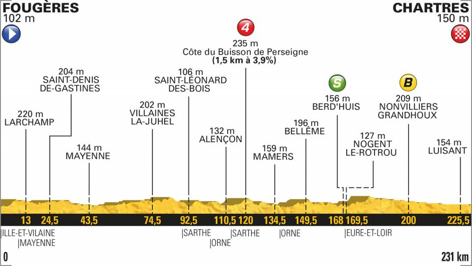 profil etape 7 tour de france 2018