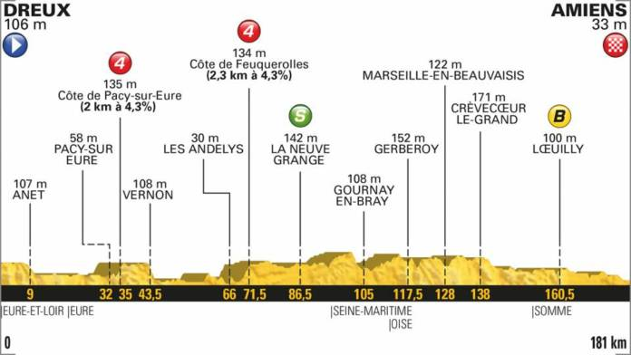 profil etape 8 tour de france 2018
