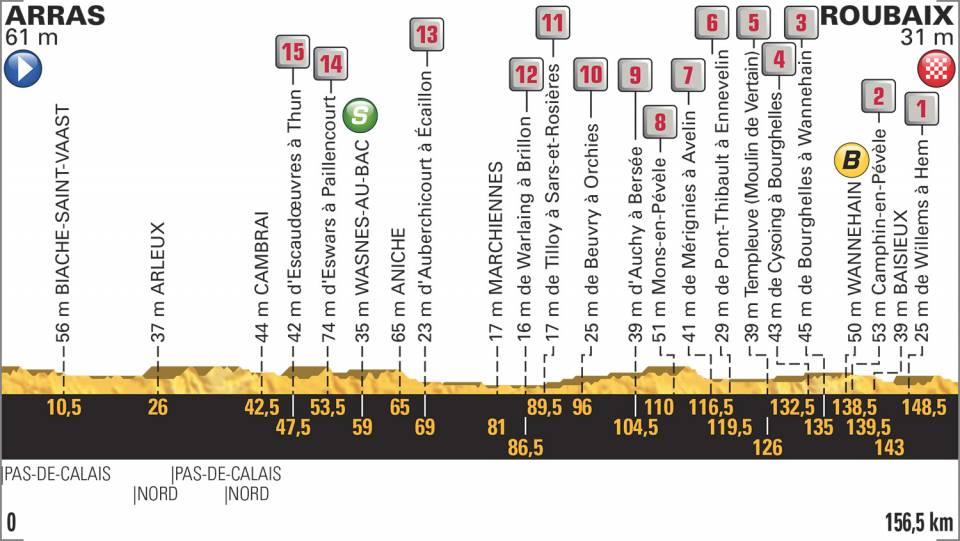 profil etape 9 tour de france 2018