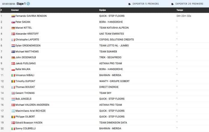 Classement complet étape 1 Tour de France 2018 Fernando Gaviria