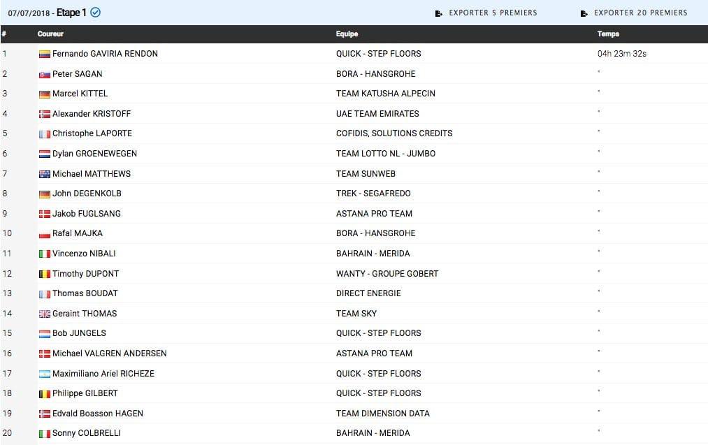 Classement Complet Etape  Tour De France  Fernando Gaviria