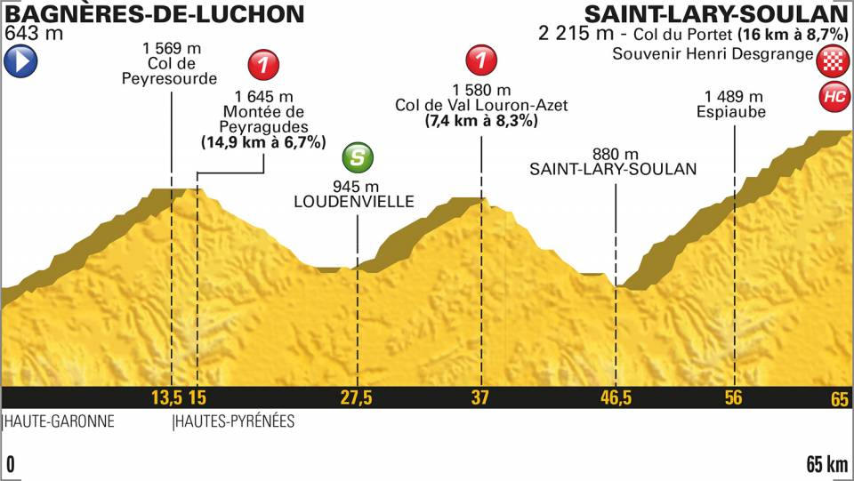 profil étape 17 Tour de France 2018