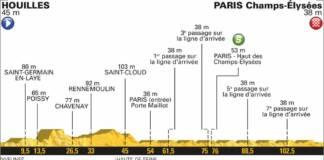 etape 21 tour de france 2018