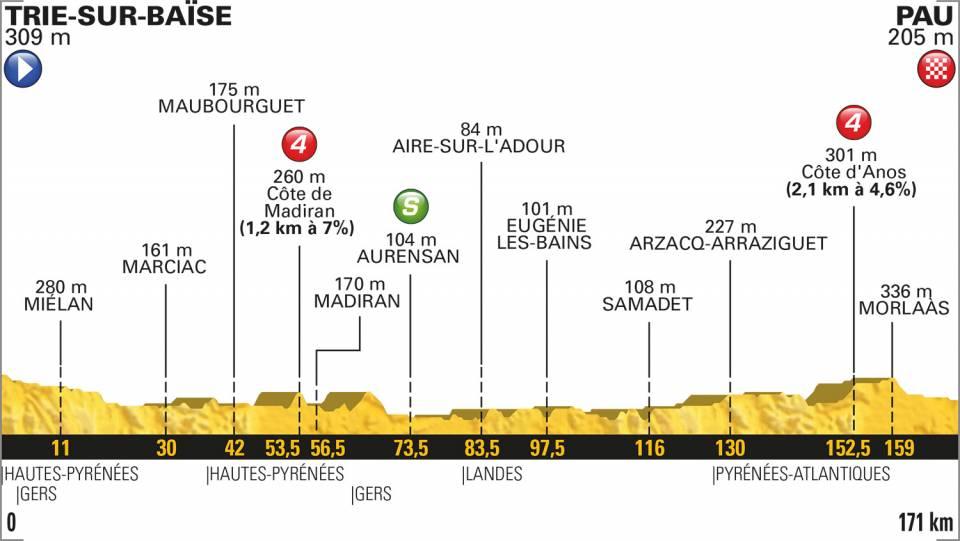 profil etape 18 tour de france 2018