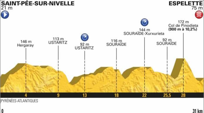 tour de france 2018 etape 20