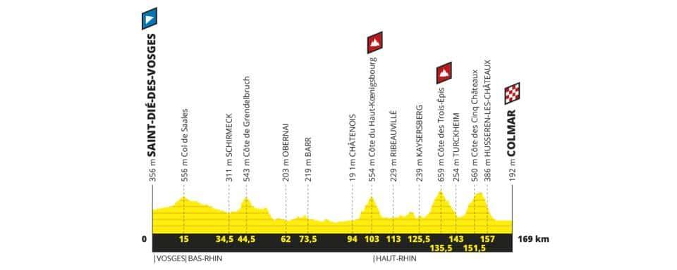 Tour de France 2019 étape 5 parcours