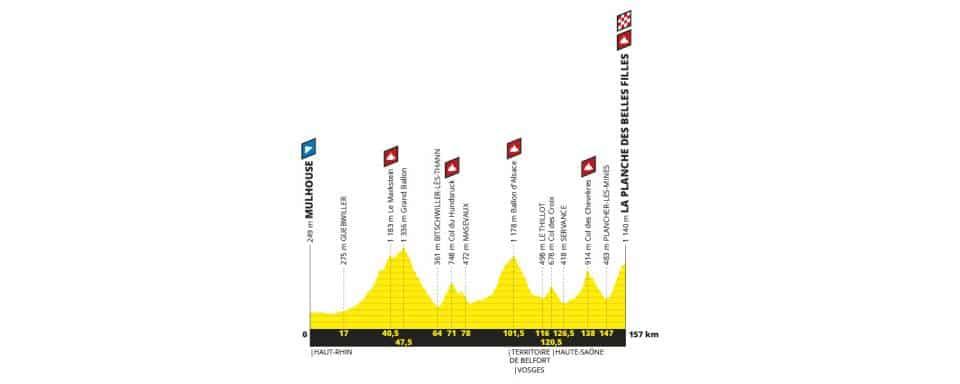 Tour de France 2019 etape 6 parcours