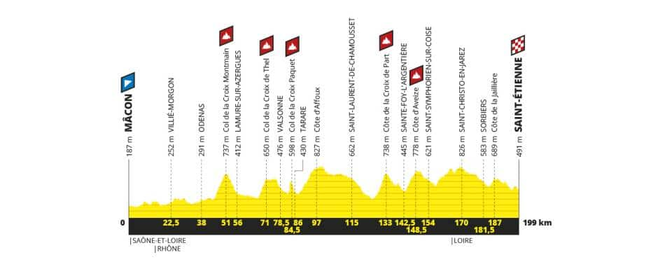 Tour de France 2019 etape 8 parcours