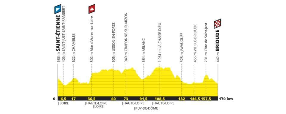 Tour de France 2018 etape 9 parcours