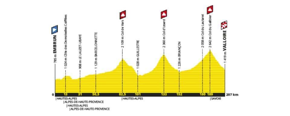 Tour de France etape 18 parcours