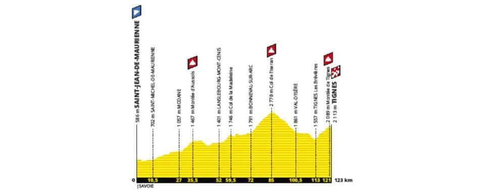 Tour de France 2019 etape 19 parcours