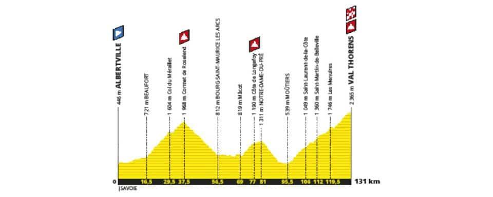 Tour de France 2019 etape 20 parcours
