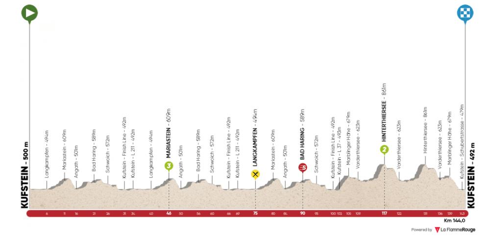 Tur Alpes 2019 etape 1